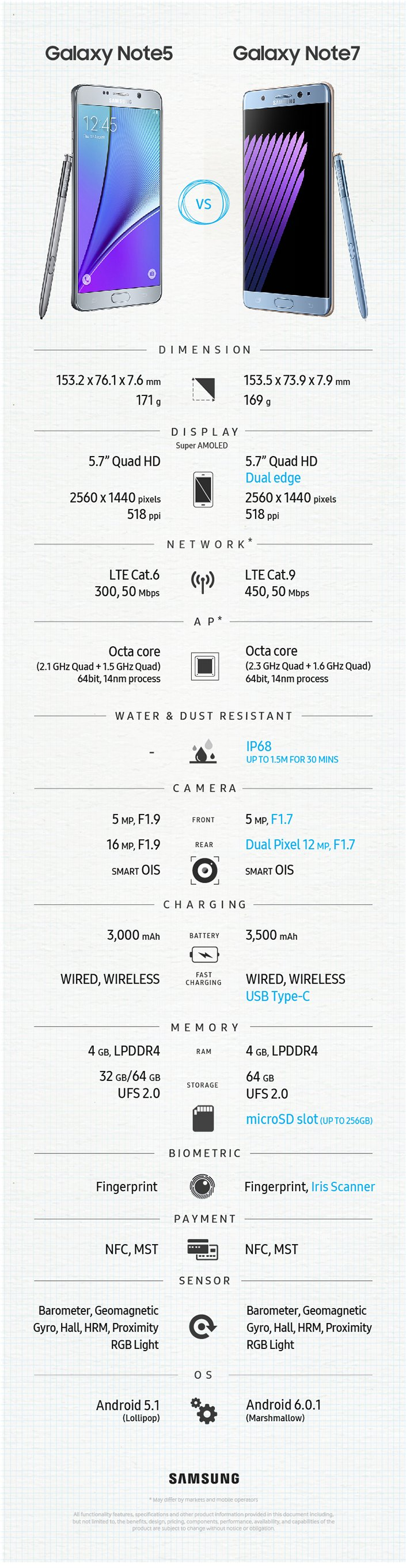 Official infographic of Galaxy Note 7 specifications vs Galaxy Note 5