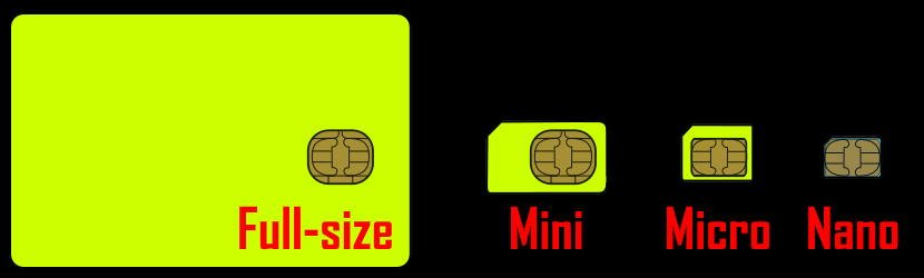 SIM size comparisons